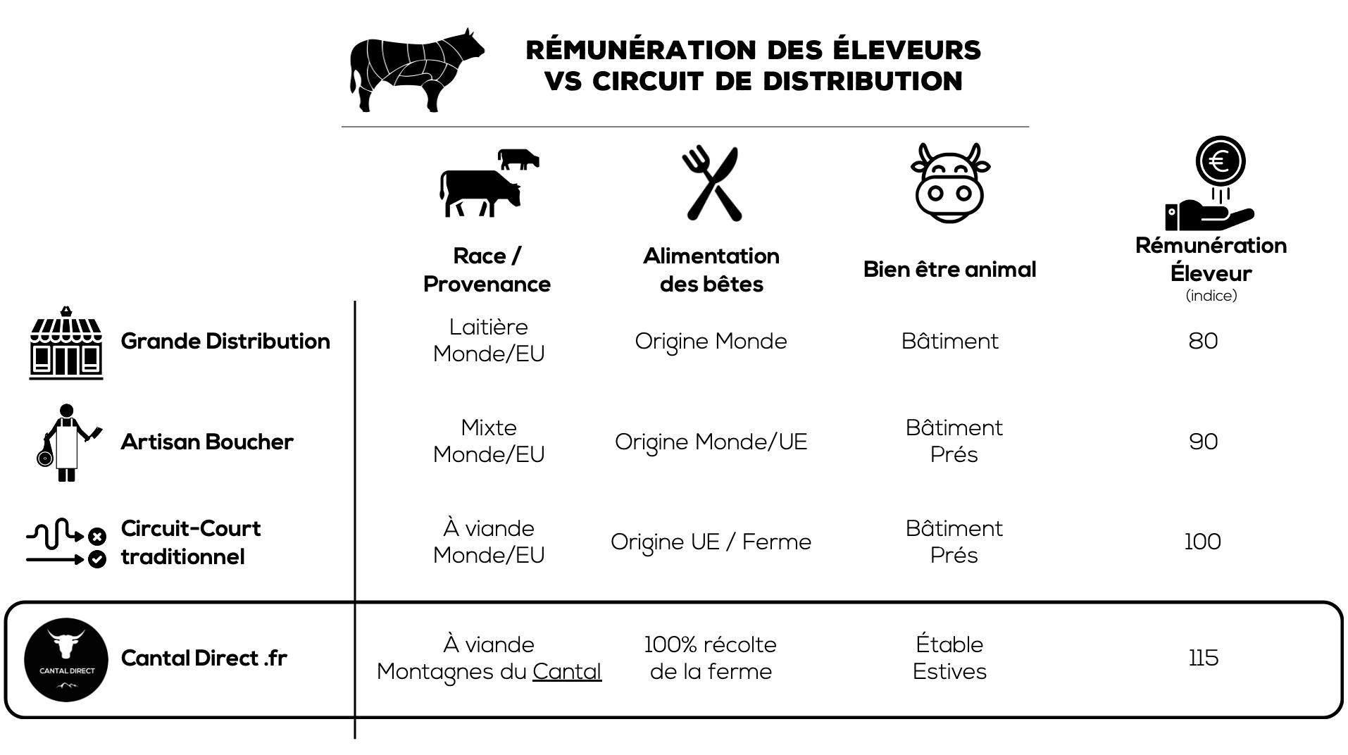 Viande de Boeuf 🥩 Vision proposée par Cantal Direct & ce que font les autres réseaux de distribution : rémunération, bien-être animal... 1 boeuf